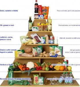 Piramide Nutrizionale