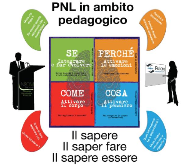 ECM: PNL PEDAGOGICO PER TERAPEUTI, INSEGNATI ED EDUCATORI